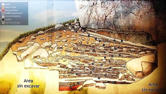 Estratigrafía Cueva El Castillo, panel Centro de interpretación
