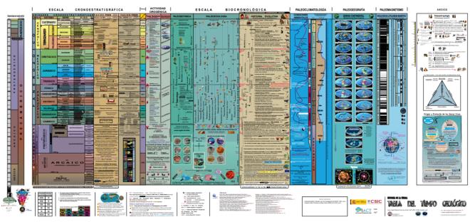 Póster Tiempo Geológico