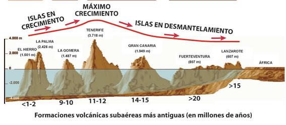 Perfil de Lanzarote y el archipiélago canario